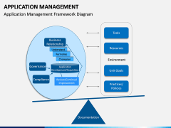 Application Management PPT Slide 3