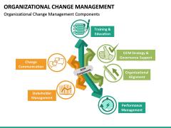 Organizational Change Management PPT Slide 21