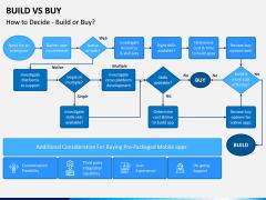 Build Vs Buy PPT Slide 4