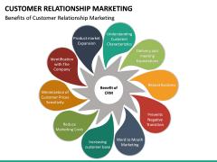 Customer Relationship Marketing PPT Slide 20
