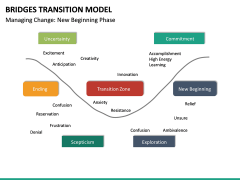 Bridges Transition Model PPT Slide 14