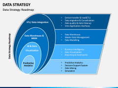 Data Strategy PPT Slide 7