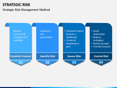 Strategic Risk PPT Slide 3