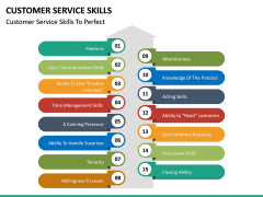 Customer Service Skills PPT Slide 28