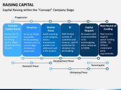 Raising Capital PPT Slide 16