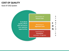 Cost of Quality PPT Slide 24