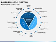 Digital Experience Platform PPT Slide 13