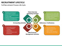 Recruitment Life Cycle PPT slide 18