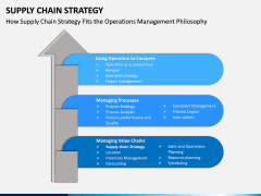 Supply Chain Strategy PPT Slide 9