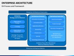 Enterprise Architecture PPT Slide 11