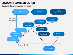 Customer Communication PPT Slide 3