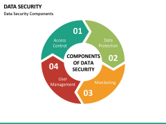 Data Security PPT slide 17