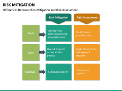 Risk Mitigation PPT Slide 32