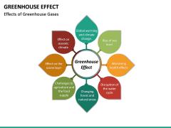 Greenhouse Effect PPT Slide 16