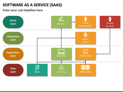 Software as a Service (SaaS) PPT Slide 35