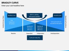 Bradley Curve PPT Slide 8