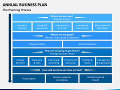 Annual Business Plan PPT Slide 1