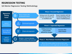 Regression Testing PPT Slide 7