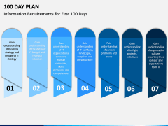 100 Day Plan PPT Slide 15