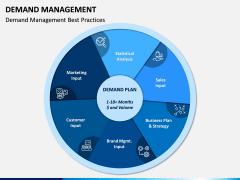 Demand Management PPT Slide 11