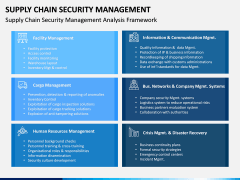 Supply Chain Security Management PPT Slide 5