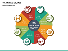 Franchise Model PPT Slide 16
