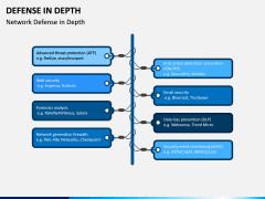 Defense in Depth PPT Slide 7