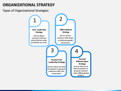 Organizational Strategy PPT Slide 4