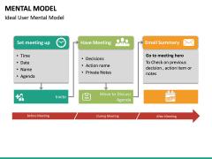 Mental Model PPT Slide 20