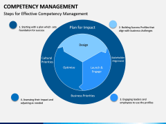 Competency Management PPT Slide 15