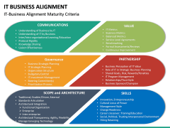 IT Business Alignment PPT Slide 32