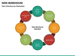Data Warehouse PPT Slide 34