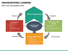 Organizational Learning PPT Slide 19