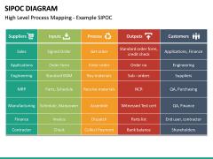 SIPOC diagram PPT slide 30