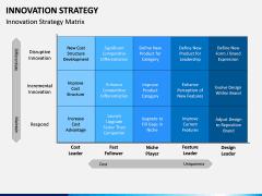 Innovation Strategy PPT Slide 5
