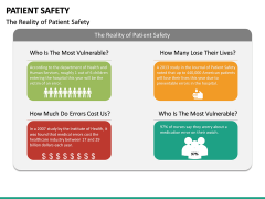 Patient Safety PPT Slide 20