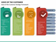 Voice of the Customer PPT Slide 23