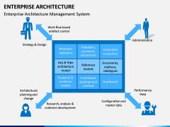 Enterprise Architecture PPT Slide 15