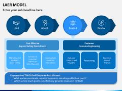 LAER Model PPT Slide 7