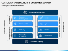 Customer Satisfaction and Customer Loyalty PPT Slide 7