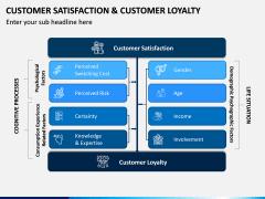 Customer Satisfaction and Customer Loyalty PPT Slide 7