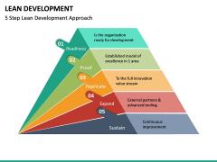 Lean Development PPT Slide 16