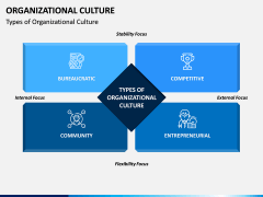 Organizational Culture PPT Slide 3