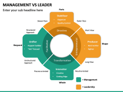 Management Vs Leader PPT slide 28