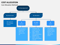 Cost Allocation PPT Slide 11