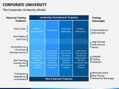 Corporate University PPT Slide 3