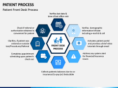 Patient Process PPT Slide 2