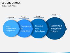 Culture Change PPT Slide 5