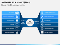 Software as a Service (SaaS) PPT Slide 11