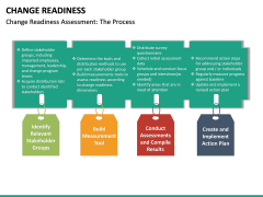 Change Readiness PPT Slide 22